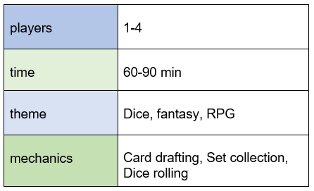 chart indicating roll player requires 1-4 players, plays in 60-90 minutes, features dice, fantasy, and RPG themes, and offers card drafting, set collection, and dice rolling mechanics