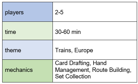 Chart indicating Ticket to Ride Europe requires 2-5 players, plays in 30-60 minutes, features trains and Europe themes, and offers card drafting, hand management, route building, and set collection mechanics