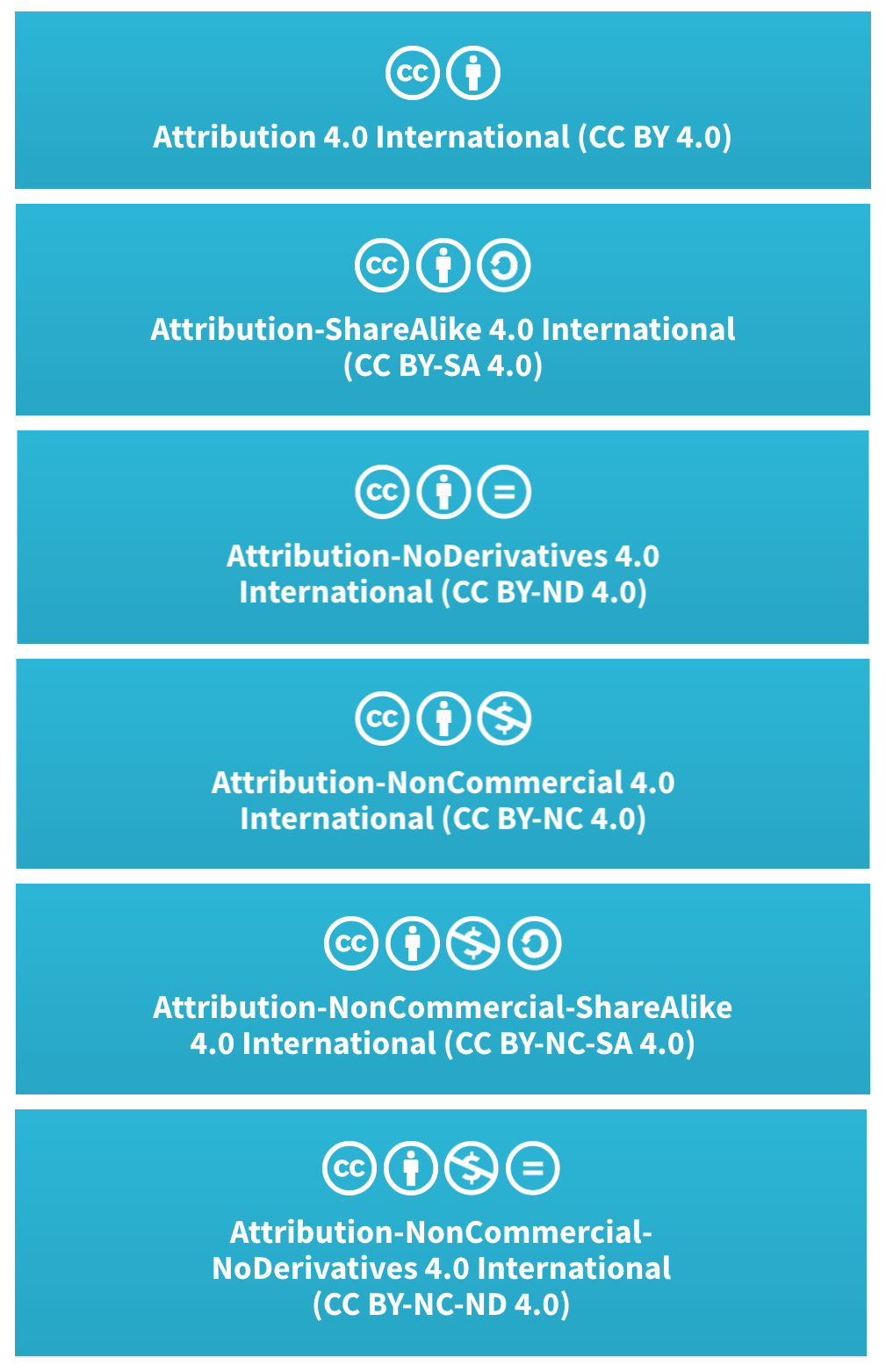 The 6 different licenses available through Creative Commons.