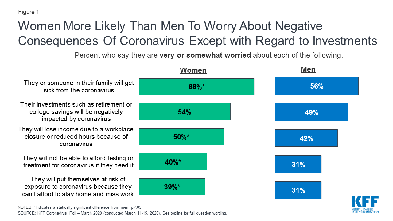 Covid and women stats