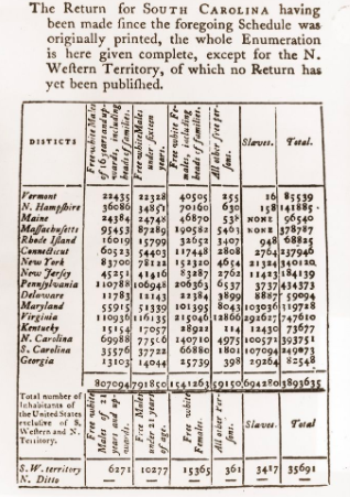 Page from 1790 Census