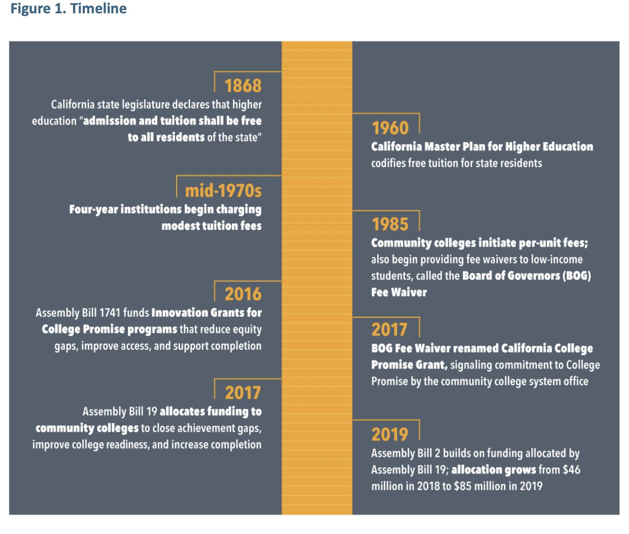 Figure 1, Timeline