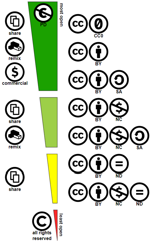 Spectrum of Creative Commons Licenses