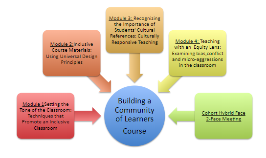 Building a Community of Learners course outline visual representation