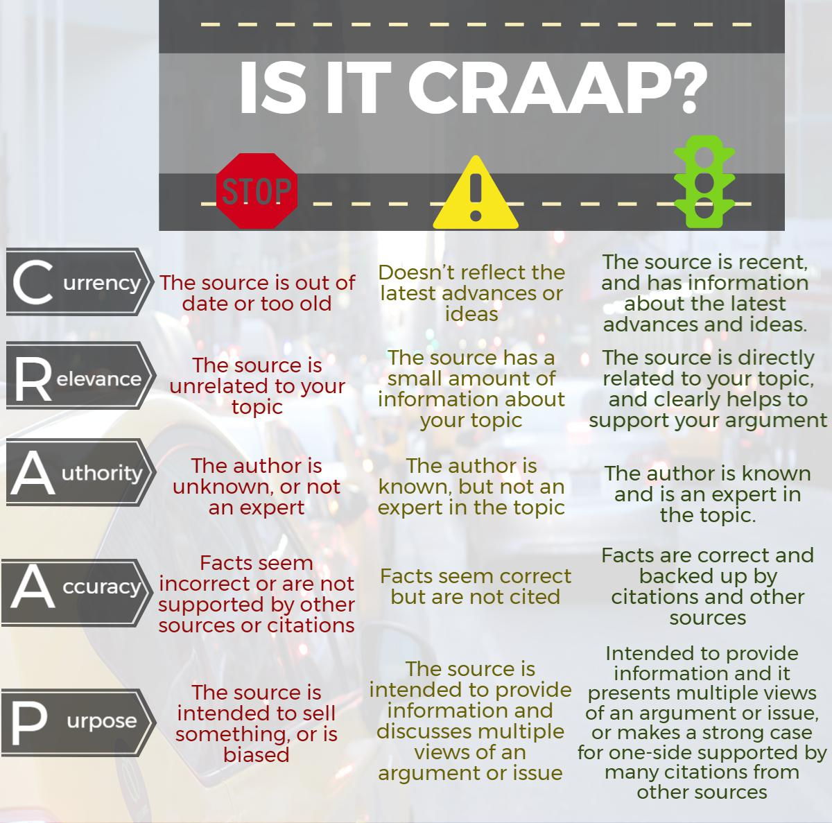 The CRAAP Test - check for currency, relevancy, authority, accuracy and purpose