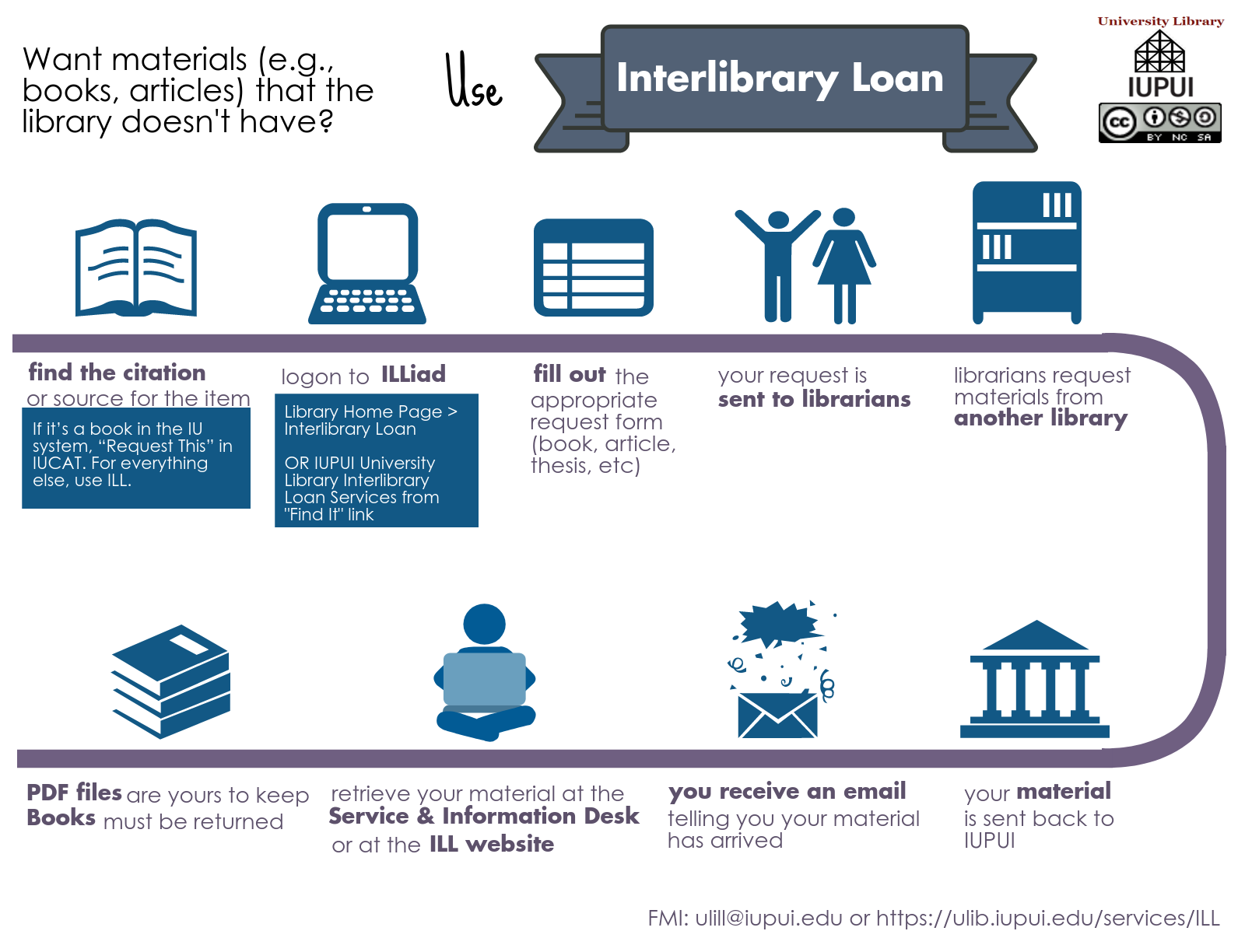 InterLibrary Loan Process