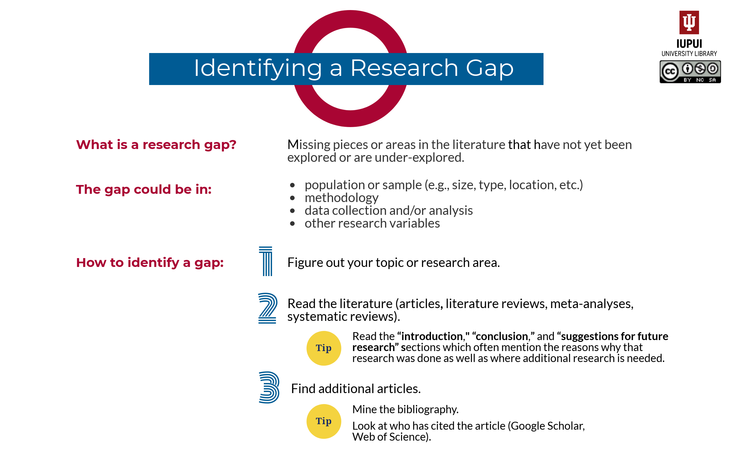 Identifying a Research Gap