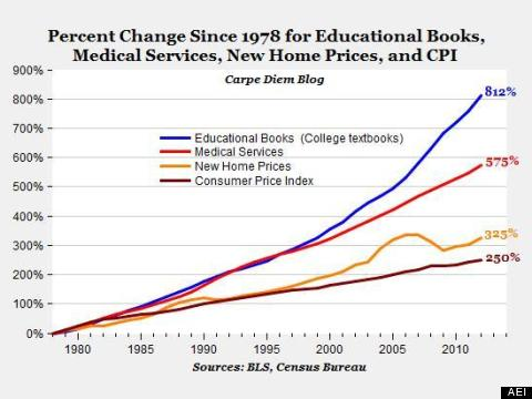 line chart of percentage change since 1978 for educational books