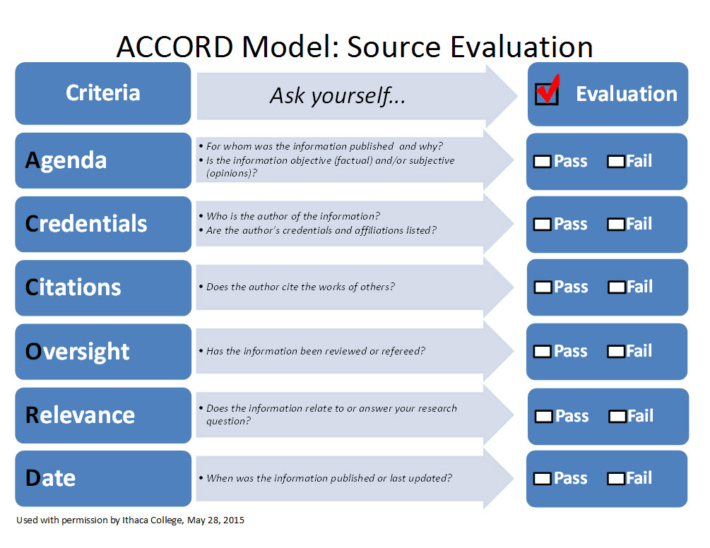 Image of the ACCORD model which is available for download below