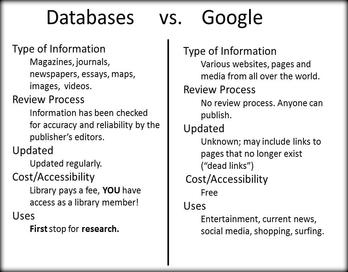 Databbases vs Google