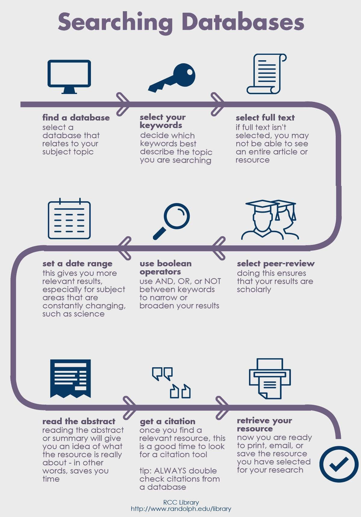 Infographic Searching Databases
