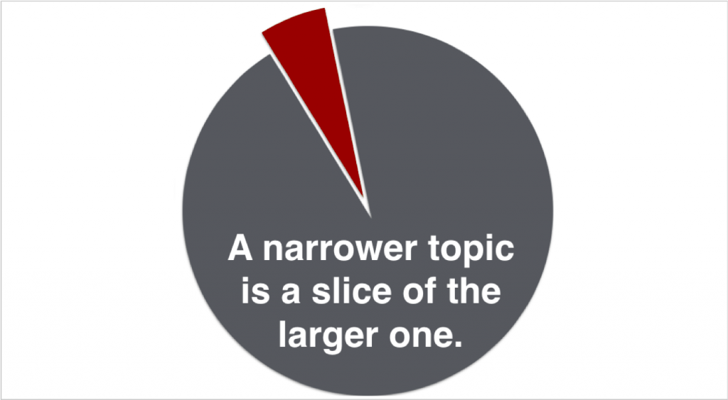 Slice Topic Image