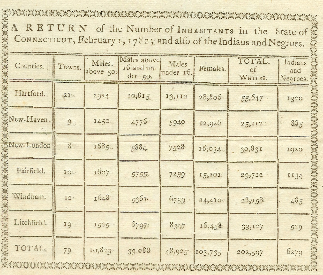1782 Connecticut Census