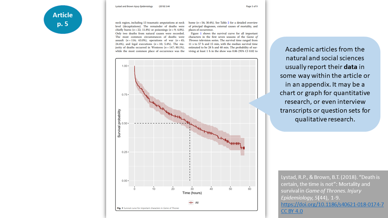 (Screenshot of page 5 of the article that shows a probability graph). Academic articles from the natural and social sciences usually report their data in some way within the article or in an appendix. It may be a chart or graph for quantitative research, or even interview transcripts or question sets for qualitative research.
