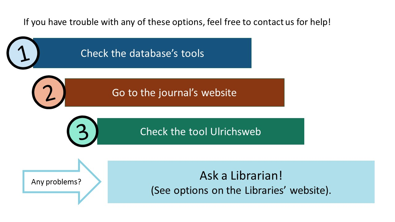 Review of the options for checking to see if a journal is peer-reviewed: check the database's tools; go to the journal's website; and check the tool Ulrichsweb.  If you have trouble with any of these options, contact us for help using Ask a Librarian through the Libraries' website.