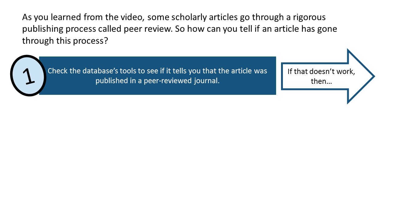 As you learned from the video, some scholarly articles go through a rigorous publishing process called peer review. So how can you tell if an article has gone through this process? Step 1: Check the database's tools to see if it tells you that the article was published in a peer-reviewed journal. If that doesn't work, then go on to step 2.