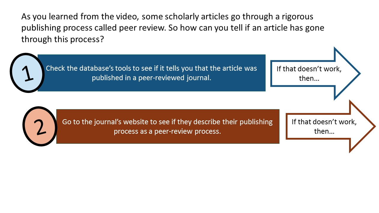Step 2: Go to the journal's website to see if they describe their publishing process as a peer-review process. If that doesn't work, then go on to step 3.