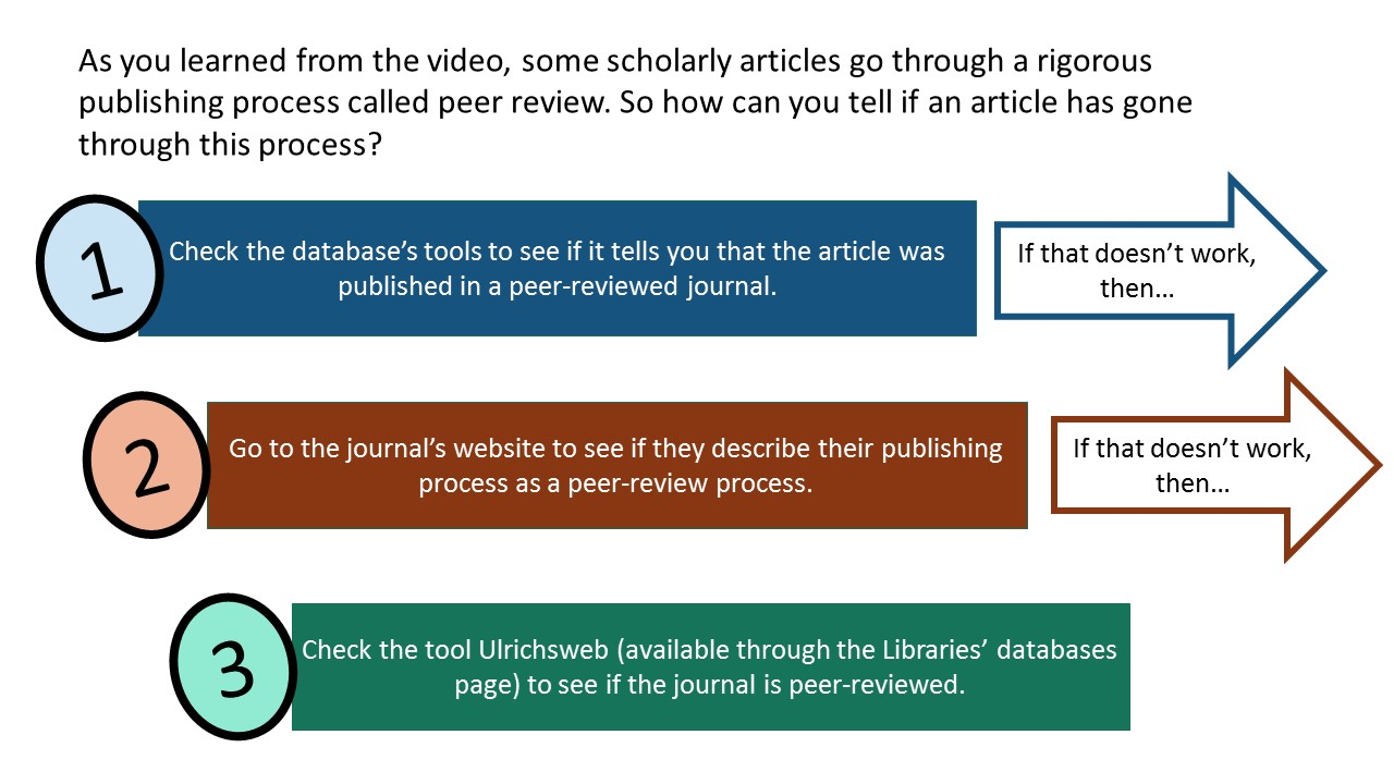 Step 3: Check the tool Ulrichsweb (available through the Libraries' databases page) to see if the journal is peer-reviewed.