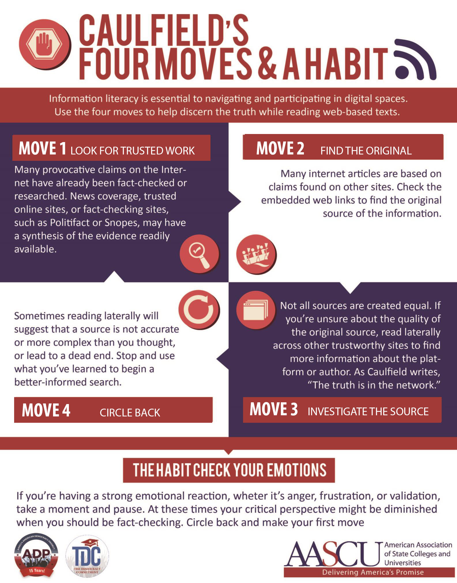 Infographic of Four Moves and a Habit