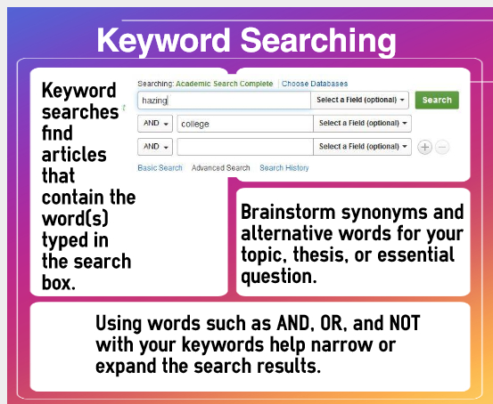 Keyword search infographic