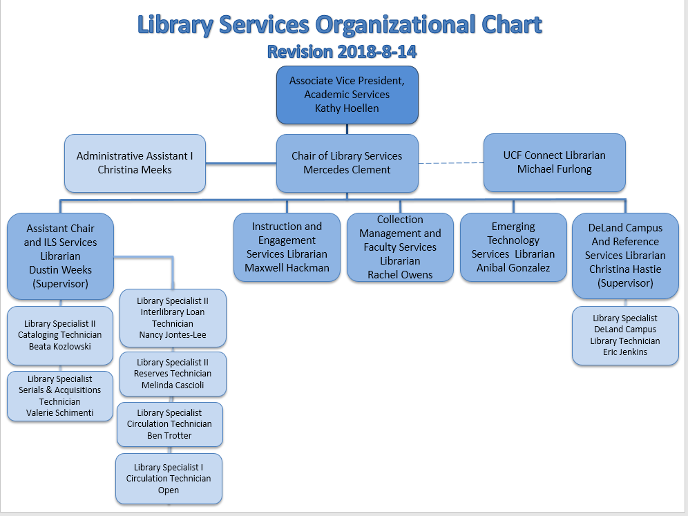 DSC Library Org Chart