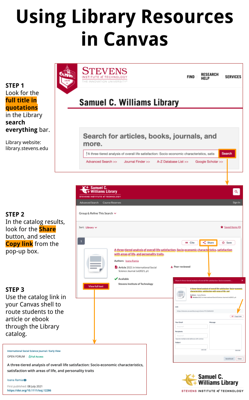 Infographic: title: Using Library Resources in Canvas, screenshots of the Library homepage, Library catalog, share pop-up, and article record on publisher website.