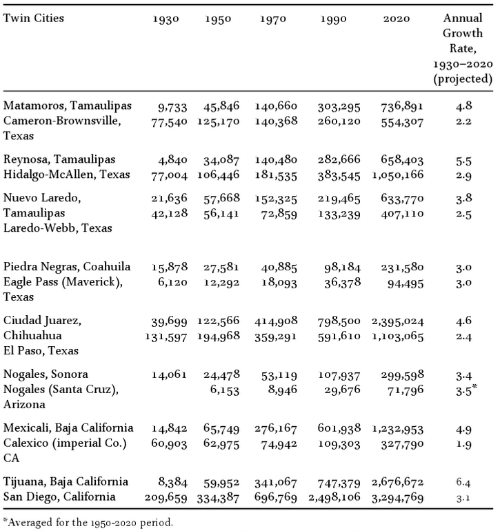 Table comparing populations of U.S.-Mexico border twin cities from 1930 to 2020,
