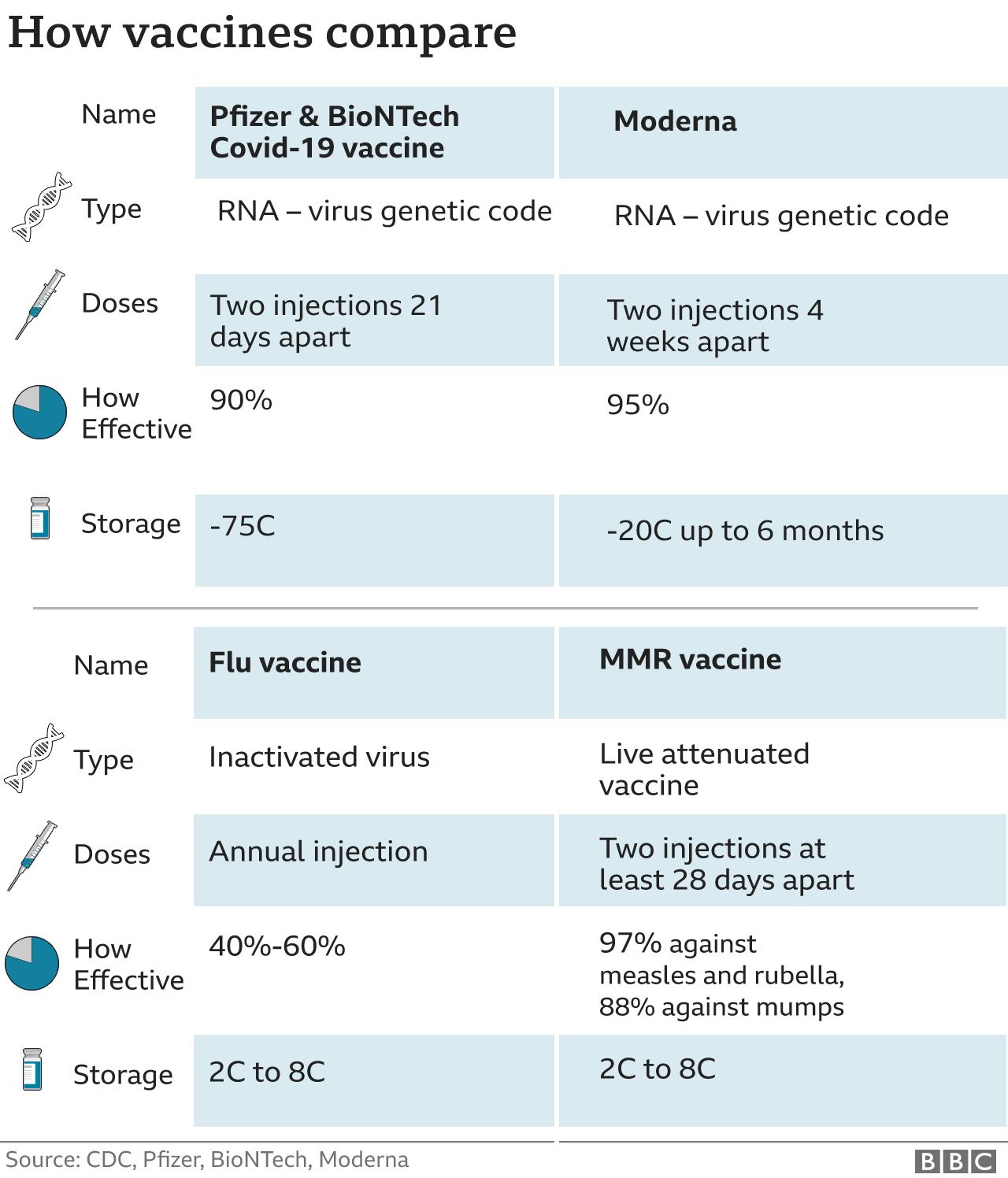 Pfizer and Moderna vaccines compared Nov 16 2020