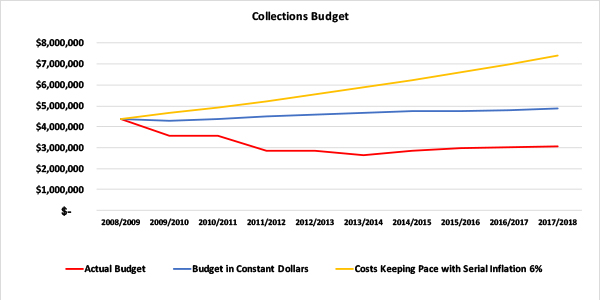 Library Budget Graph