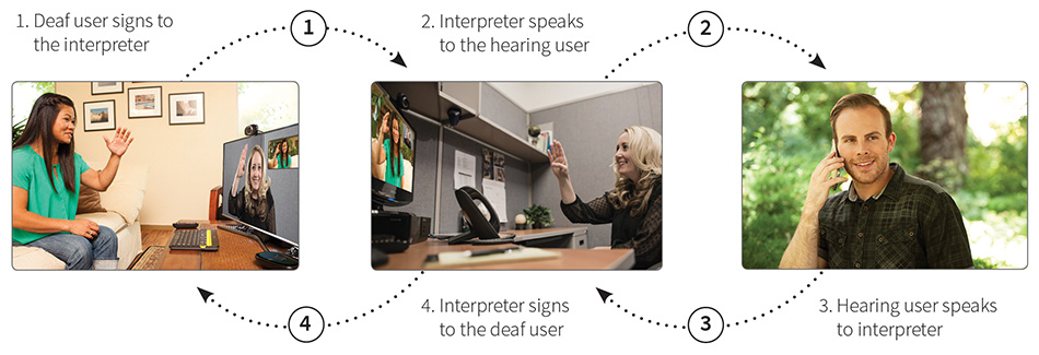 The image is from Sorenson. TTY relay services developed to assist Deaf and hearing users in making phone calls. The Deaf person calls an operator and the operator signs to the deaf person and voices for the hearing person.