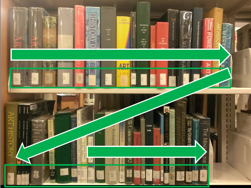 The image shows two bookshelves and how to read them with green arrows going from left to right, and down to the next shelf.