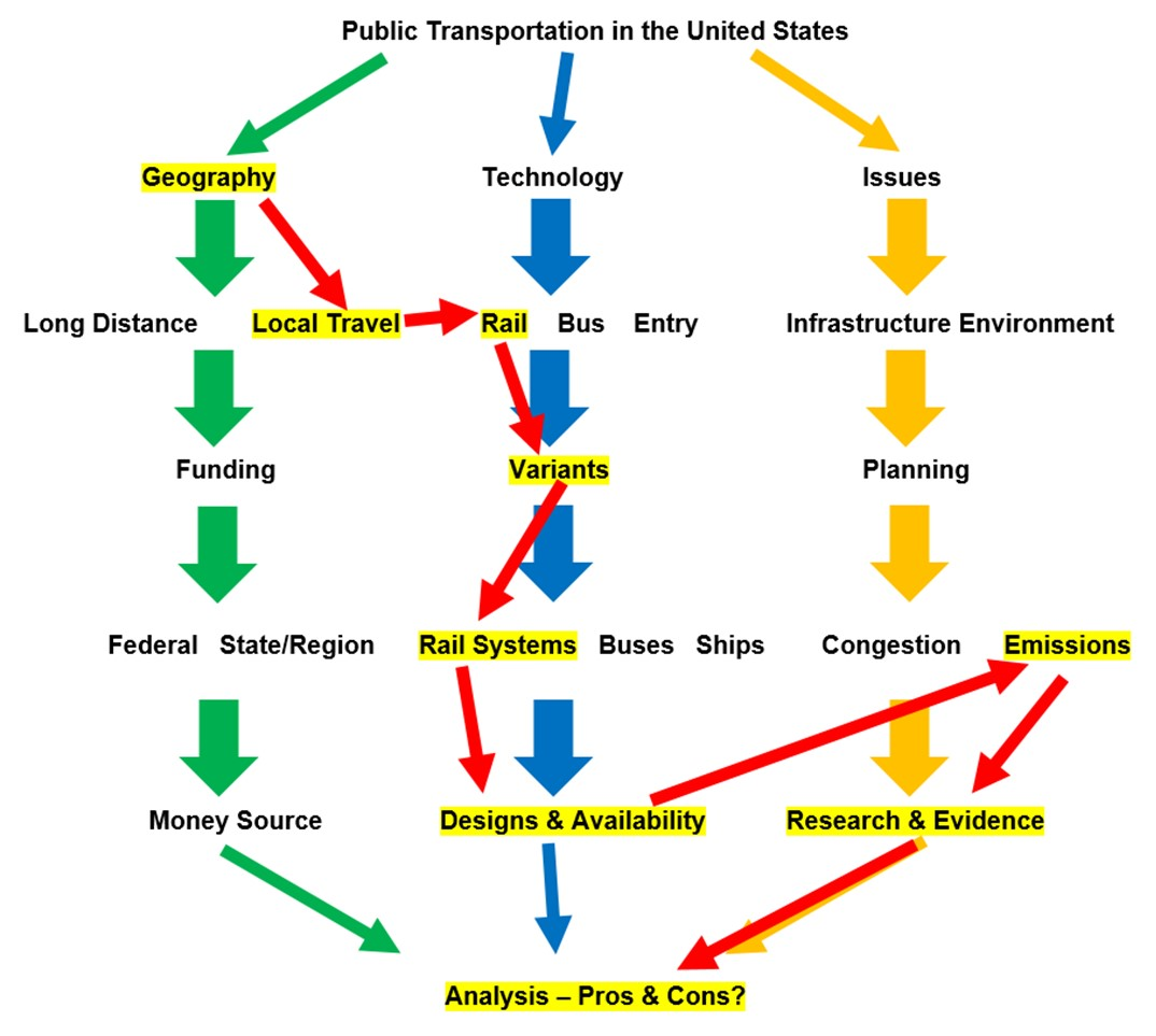 Topic map of public transportation with arrows drawn between highlighted subtopics