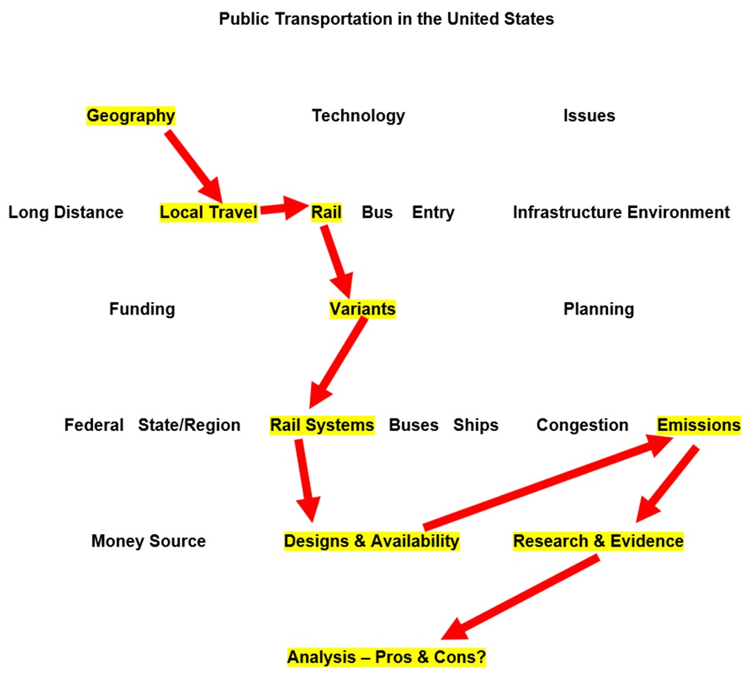Topic map of public transportation with arrows drawn between highlighted subtopics.