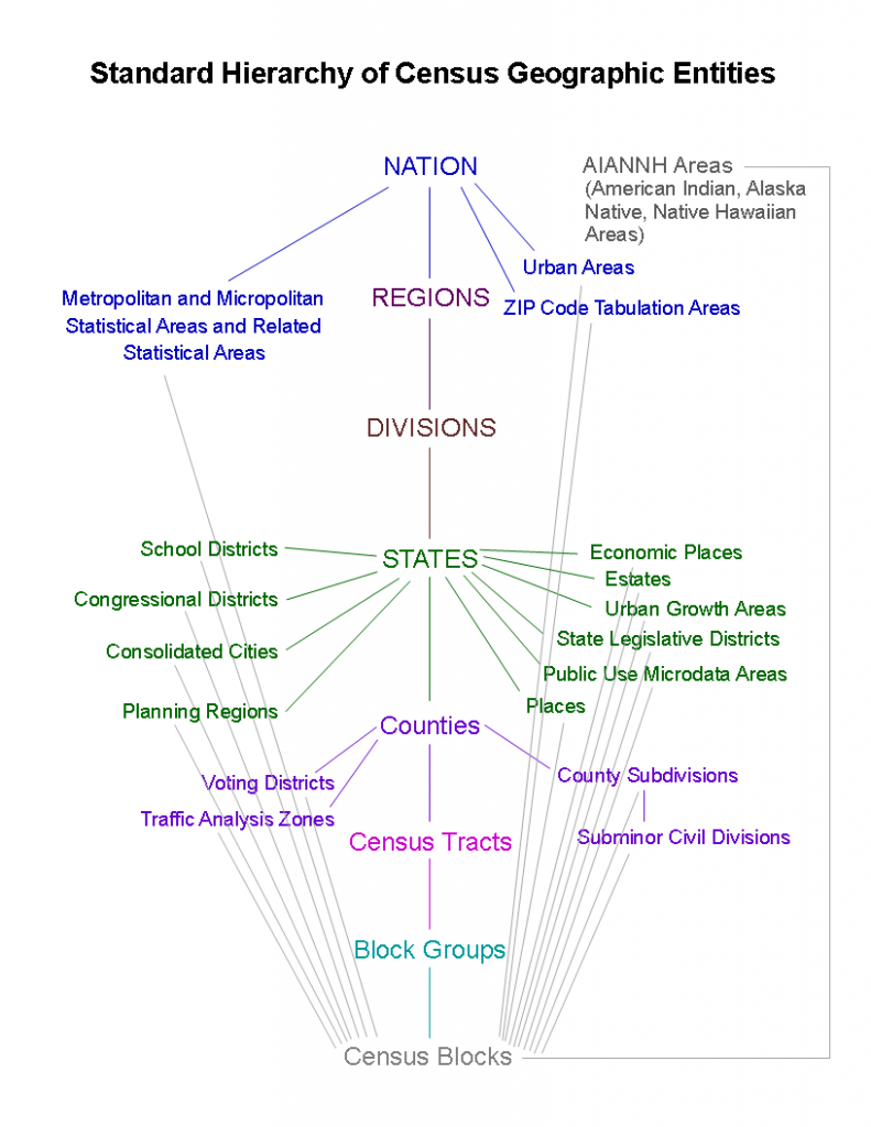 Diagram showing hierarchy from the nation down to the Census block