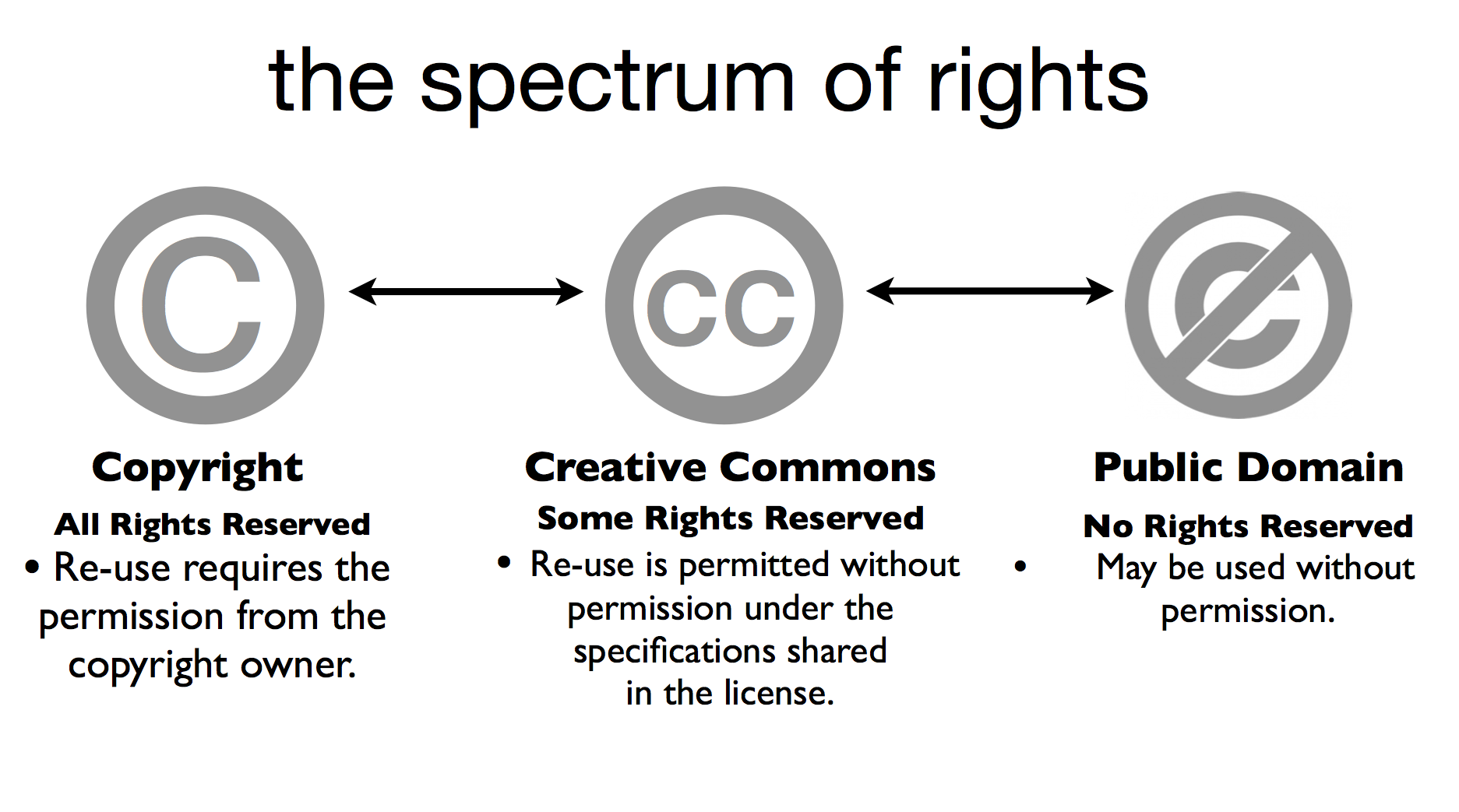 a specturm of rights