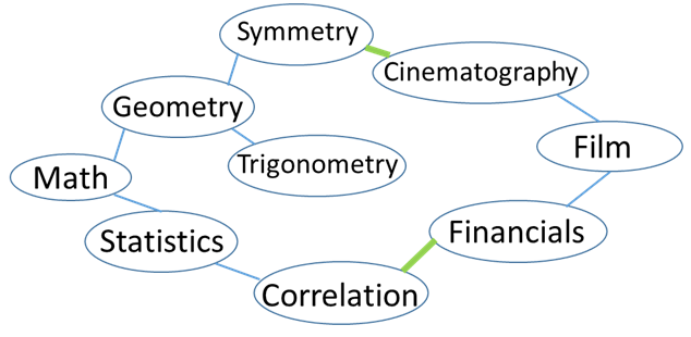 Topic map showing symmetry as a mathematical concept connected to cinematography and correlation connected to film financials.