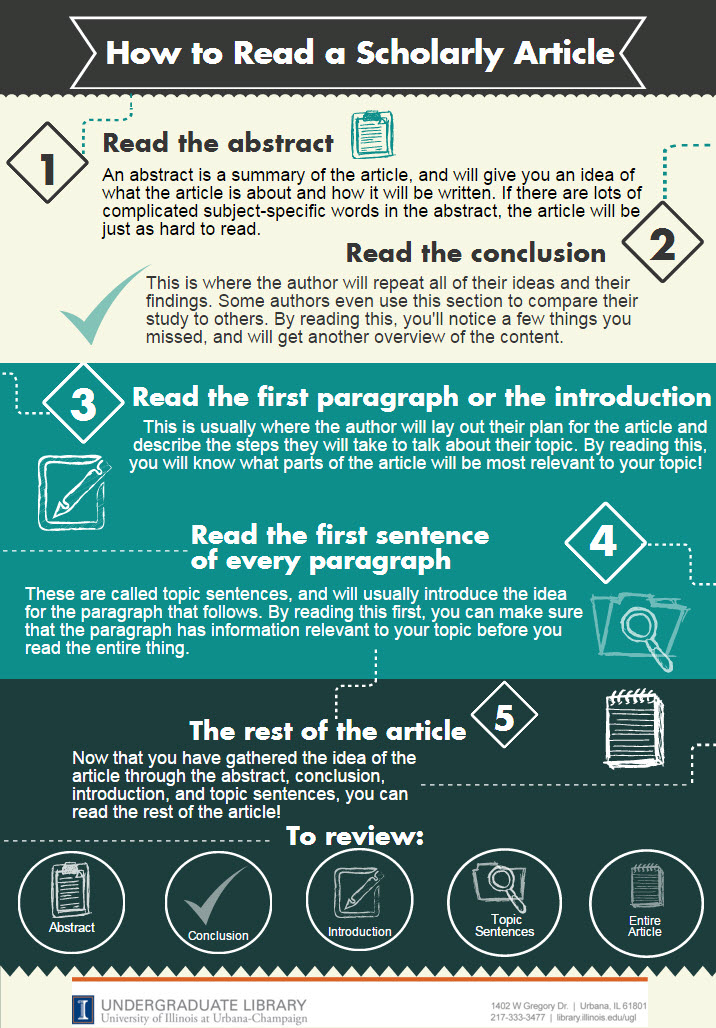 How to read a scholarly article infographic