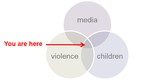 Diagram depicting the intersection of three topics