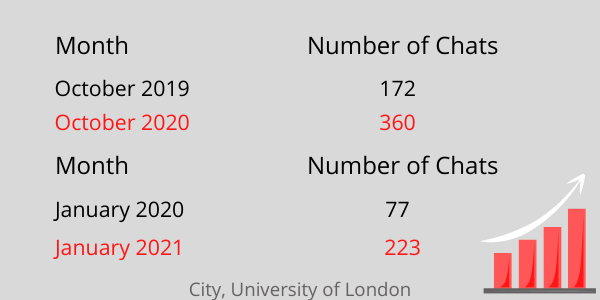 In october 2019 there were 172 chats versus october 2020 in which there were 360 chats. in january 2020 there were 77 chats compared to january 2021 which had 223 chats