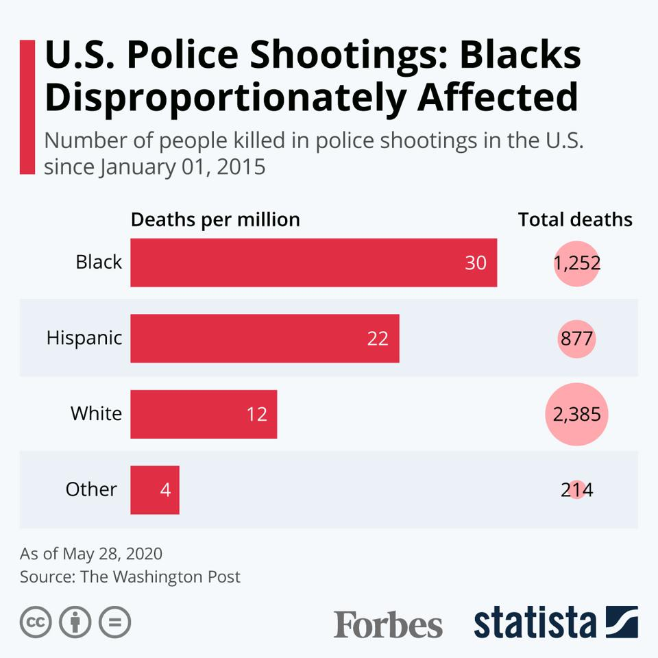 police shootings infographic