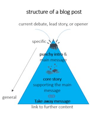 structure of a blog post