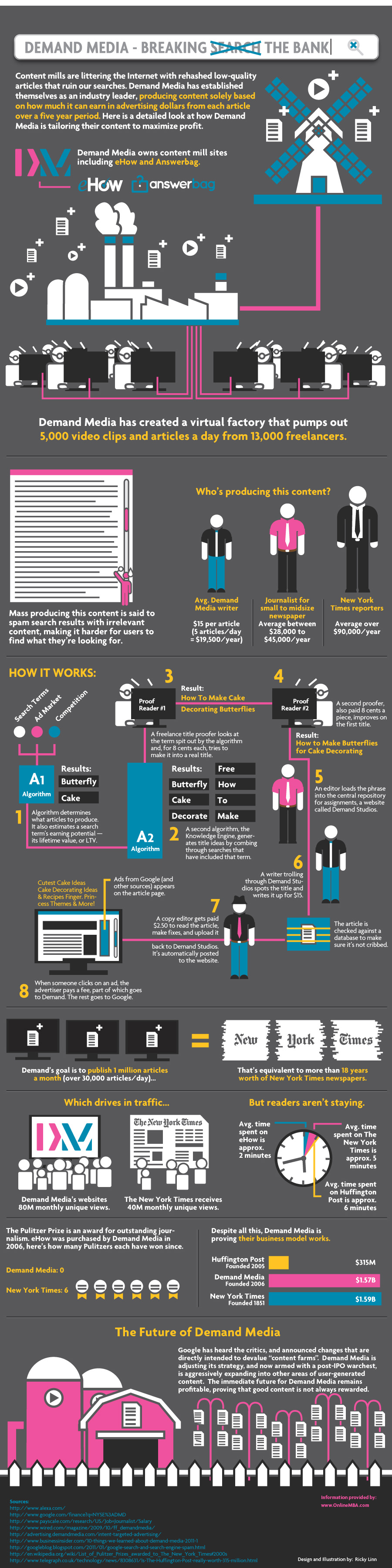 Infographic describing what Content Farms are from Online MBA