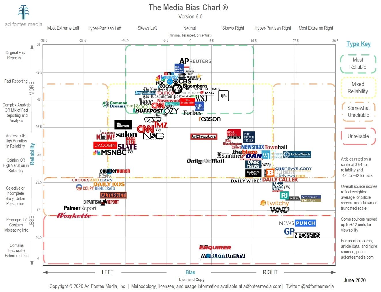 Media bias chart from Ad Fonts Media