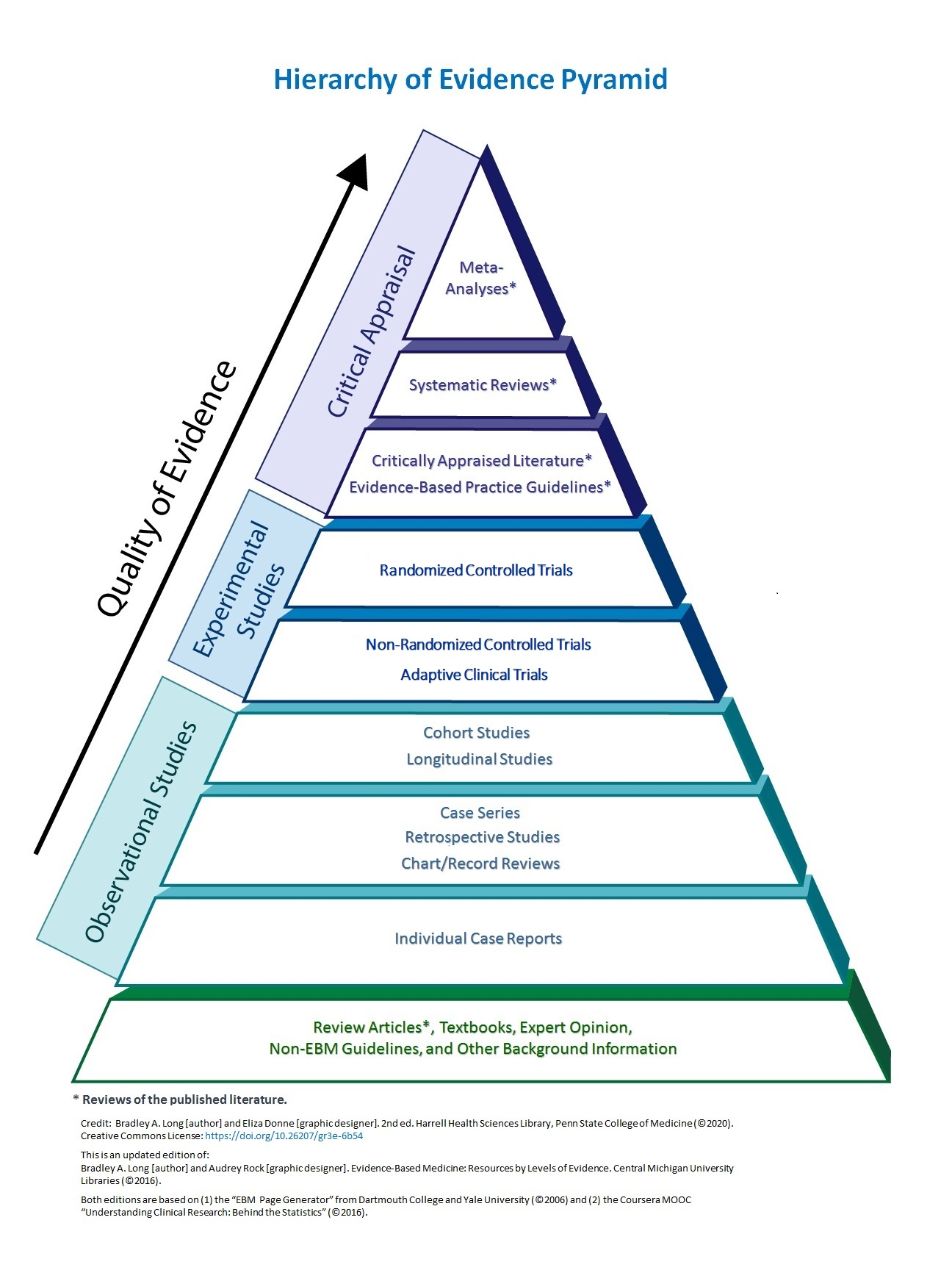 Hierarchy of Evidence Pyramid graphic