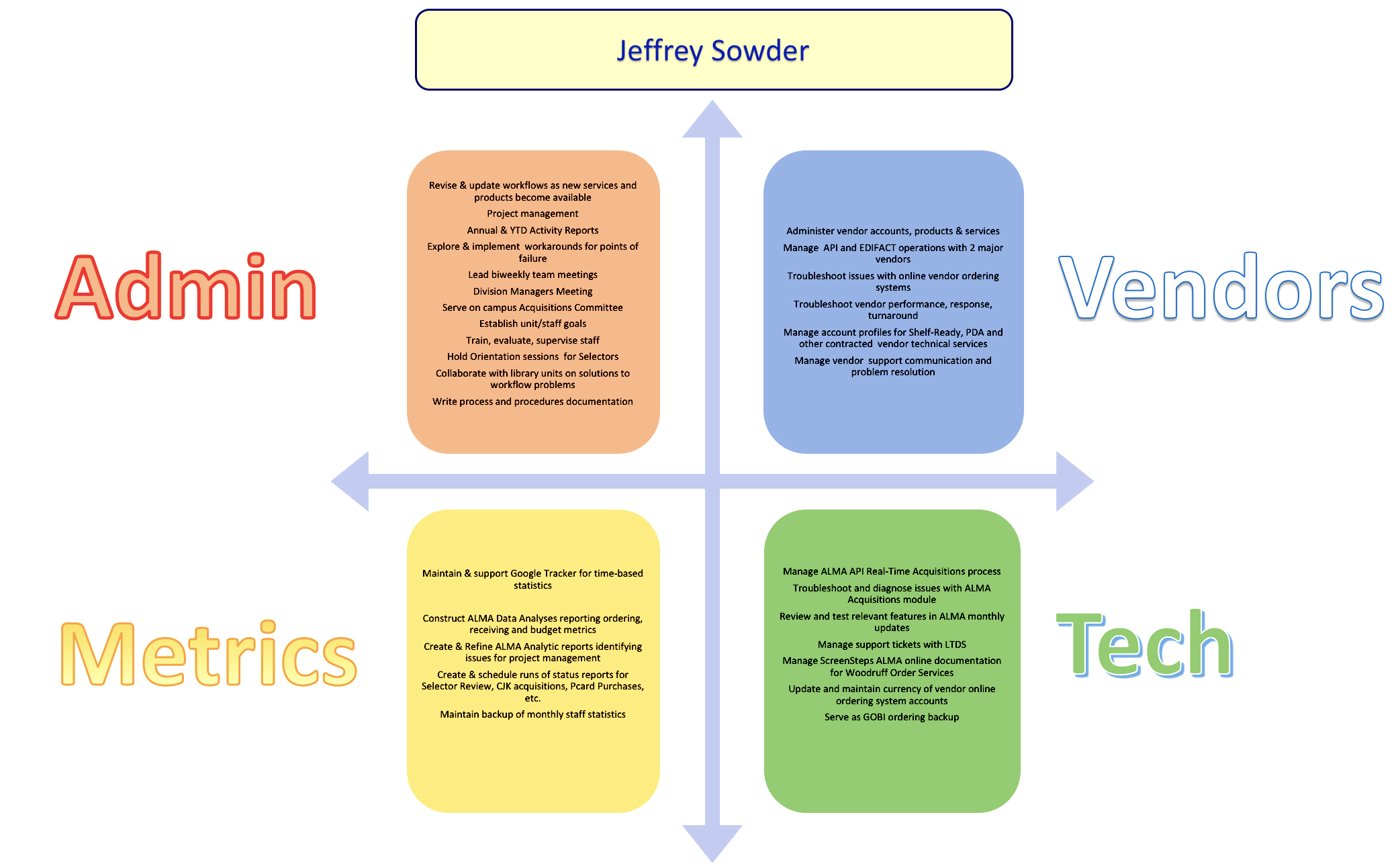 Graphic lists 4 areas of responsibility for Unit Manger including Administration, Vendor Management, Technology and Metrics