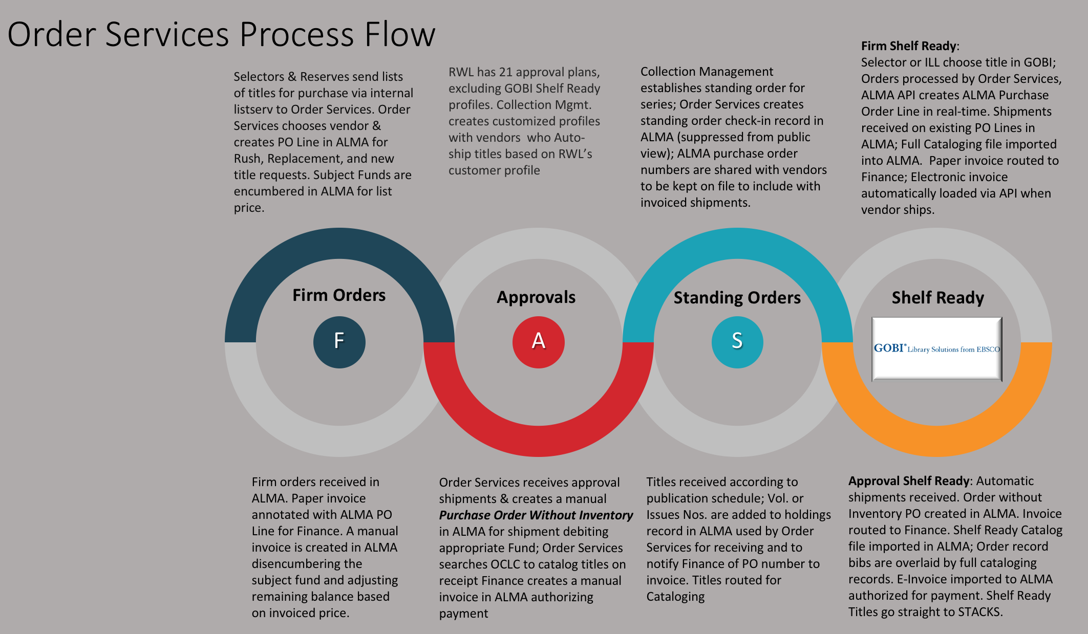 Process flow for Firm Orders, Approvals, Standing Orders and Shelf Ready plans