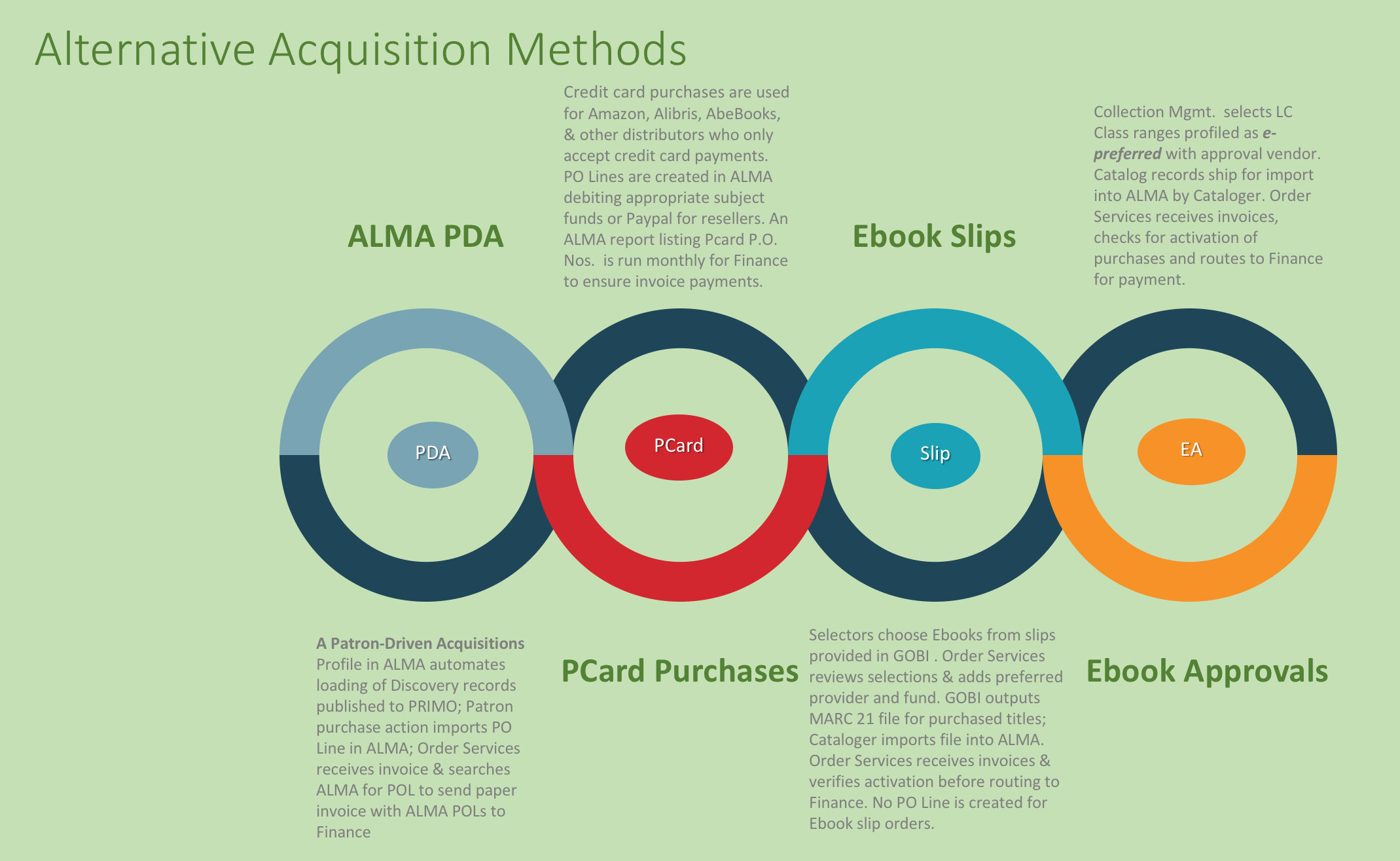 Alternative Acquisitions Methods including Patron Driven Acquisitions profiles, Credit Card purchasing, Ebook Slips plan provided by GOBI Solutions an Ebook Approval plan.