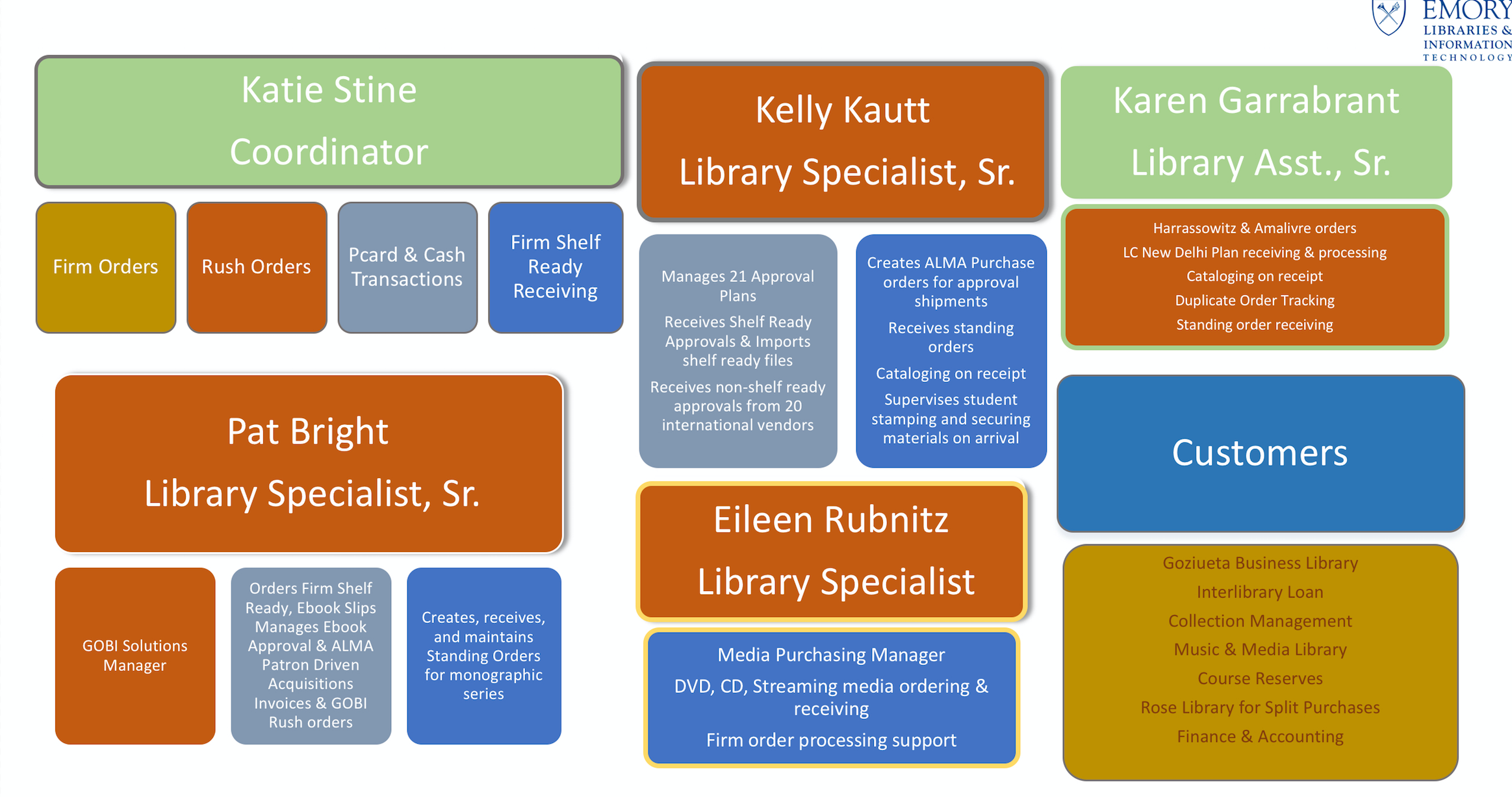 Graphic Listing of Roles and Responsibilities of Staff