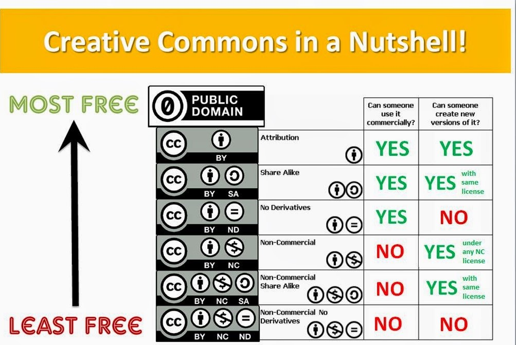 Creative Commons licenses from least free to most free