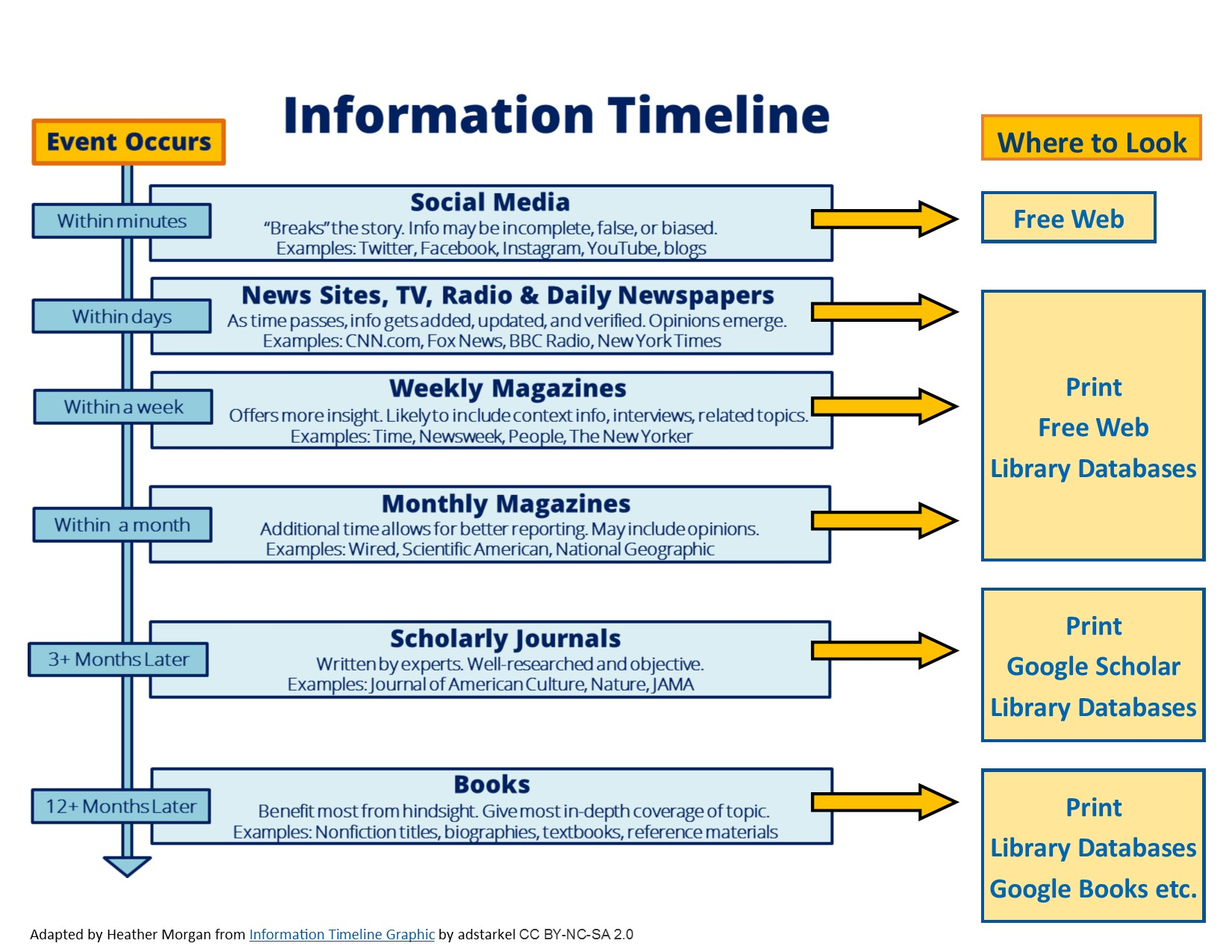 Transcription of The Information Timeline chart available below.